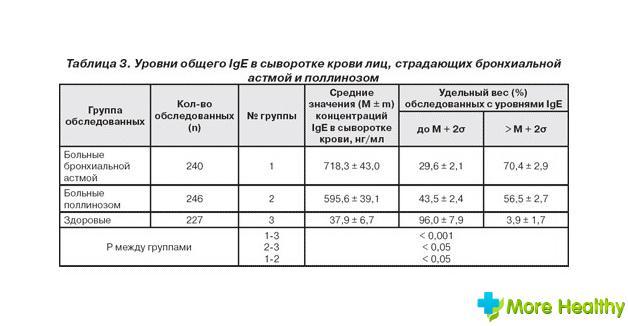 иммуноглобулин при лечении хламидий
