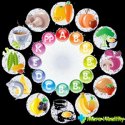 Витамины для организма, источники